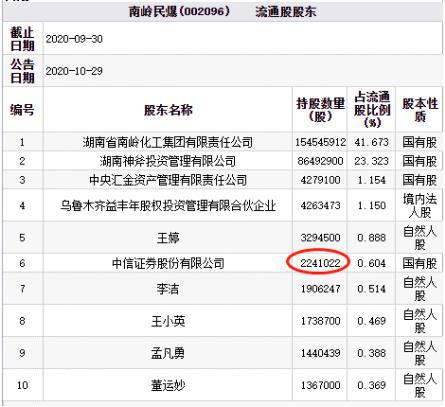 南岭民爆跌幅9.97% 中信证券为第六大流通股东