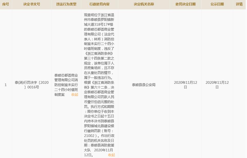 泰顺芯都荟违反消防条例被罚款1500元 为新鸿地产全资子公司