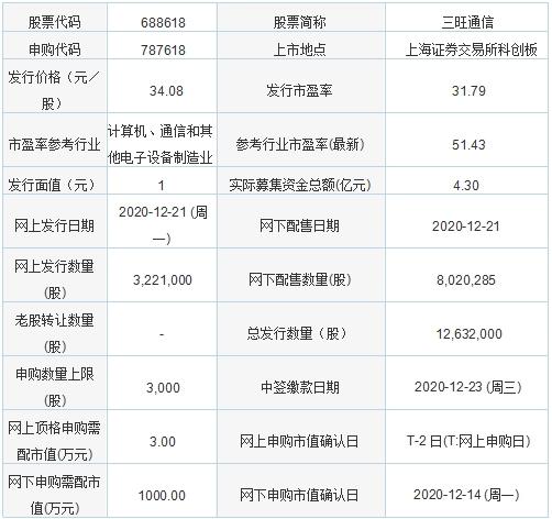 今日新股申购:三旺通信 发行价格34.08元/股
