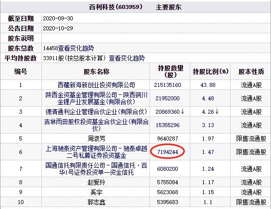 百利科技(603959.SH)收盘报10.23元,跌幅10.03%