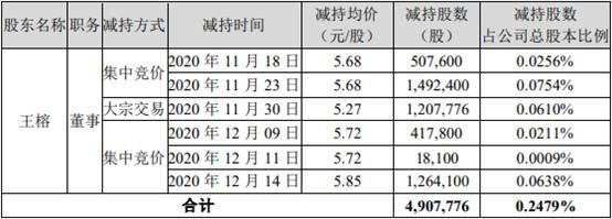 华邦健康董事王榕减持计划提前终止 减持490.78万股