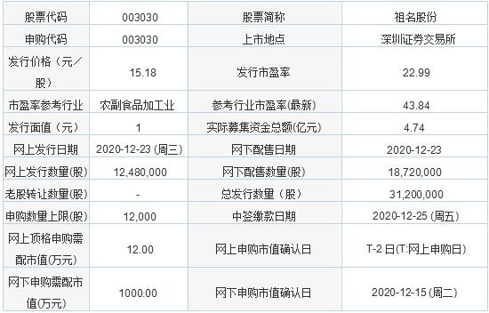 今日新股申购:祖名股份、新亚电子(12月23日)