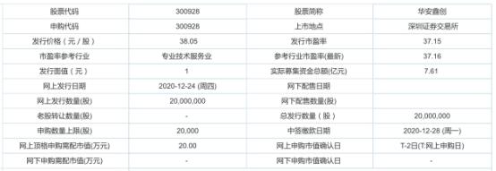 今日新股申购:华安鑫创创拟于深交所创业板上市