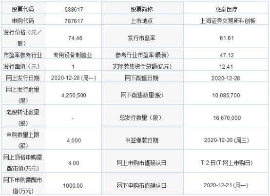 今日新股申购:惠泰医疗 发行价格74.46元/股