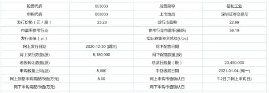 今日新股申购:征和工业 发行价格23.28元/股