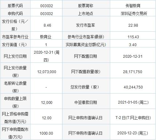 今日新股申购:传智教育 发行价格8.46元/股