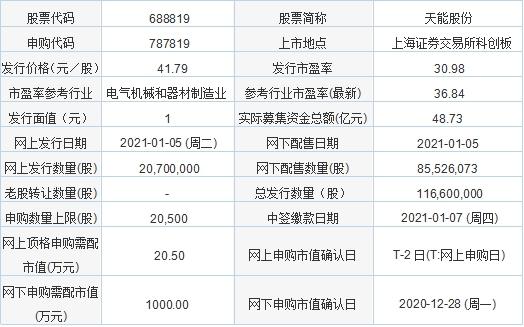 今日新股申购及发行情况:天能股份 发行价格41.79元/股