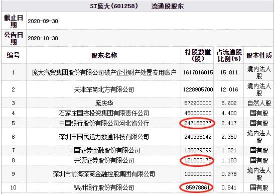 ST庞大跌幅5.05% 中国银行河北分行与锦州银行等持股