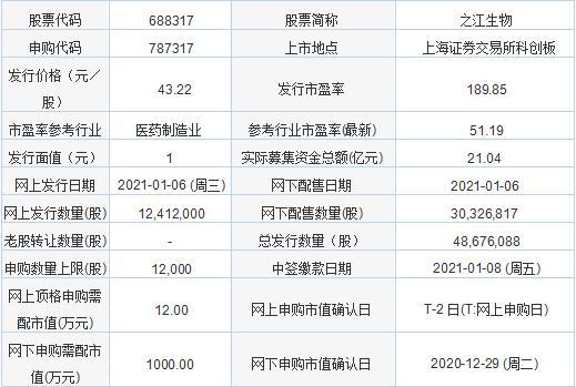 今日新股申购:之江生物 发行价格43.22元/股