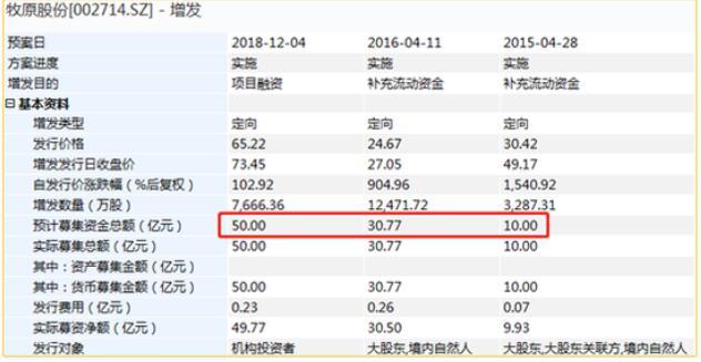 牧原股份的资本盛宴:可交换债最高可套利12倍