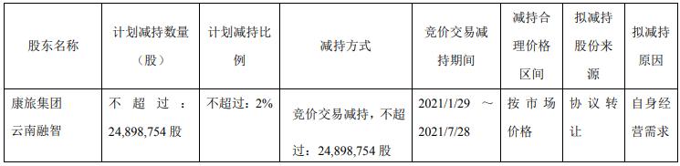闻泰科技2股东刚减持3644万股 减持比例为2.93%