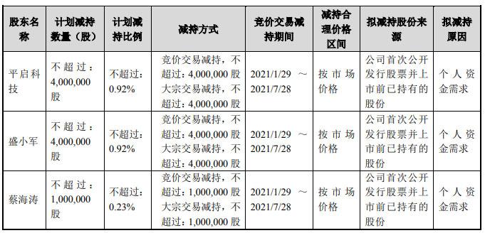 禾望电气(603063.SH)公告:实控人盛小军等3方拟减持不超900万股