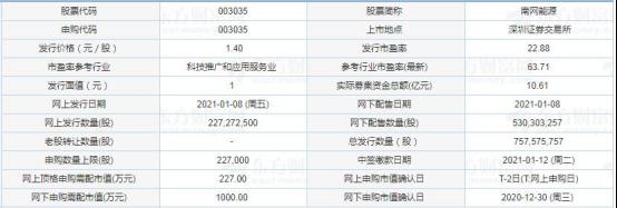 今日新股申购:南网能源、华骐环保、盈建科(1月8日)