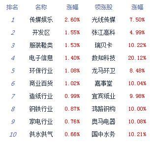 沪指终结六连阳跌0.17% 沪指、深成指跌逾1%