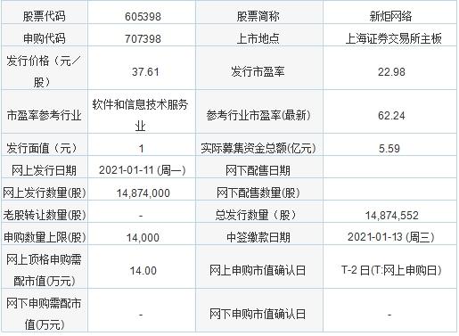 1月11日新股申购:新炬网络、中英科技、通用电梯、屹通新材