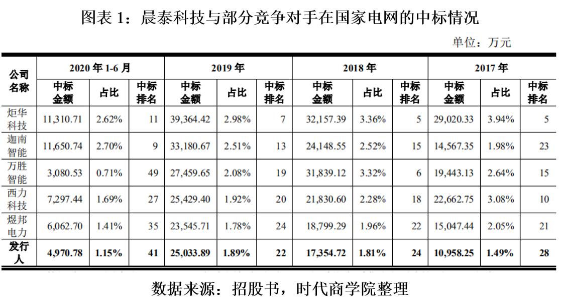 晨泰科技客户集中度高 应收账款超营收产业链弱势地位难改