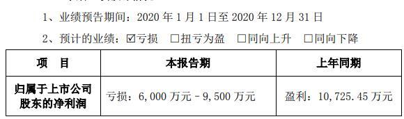 艾比森2020年业绩预告显示:公司预计业绩由盈转亏