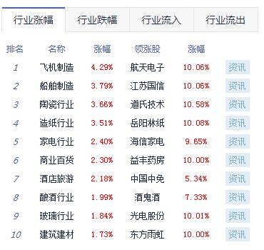 股指震荡走高沪指涨0.8% 国防军工、白酒概念等强势