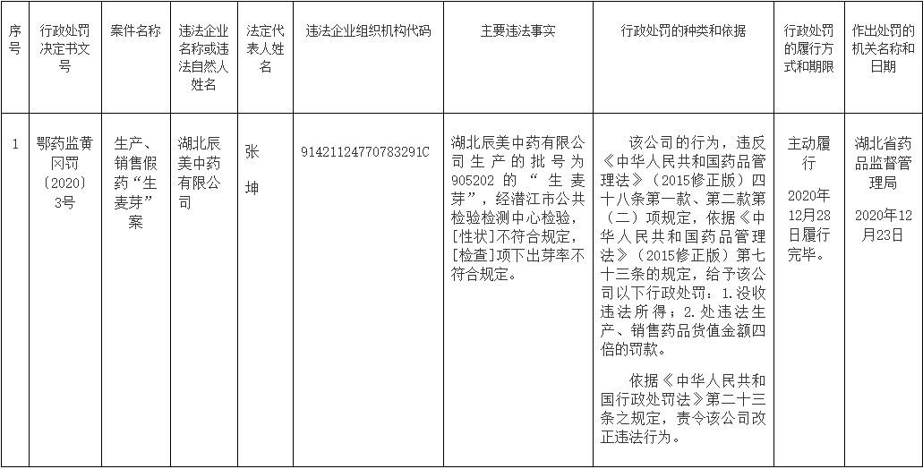 红日药业旗下孙公司违法生产销售假药遭罚!大股东之一持股近6成被冻结,6000万股减持计划减持数量已过半