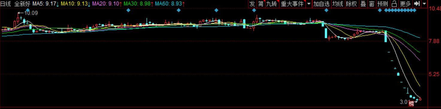 全新好股价离奇暴跌超60% 总市值缩水至11.22亿元