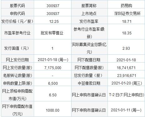 今日新股申购:合纵药易购、信测标准、秋田微(1月18日)