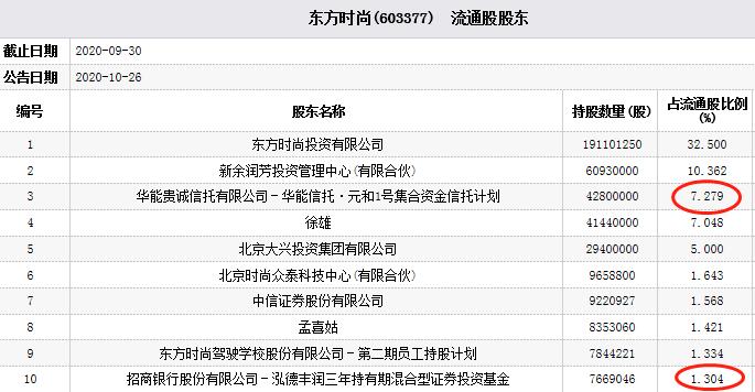 东方时尚跌幅9.99% 泓德丰润三年为第十大流通股东