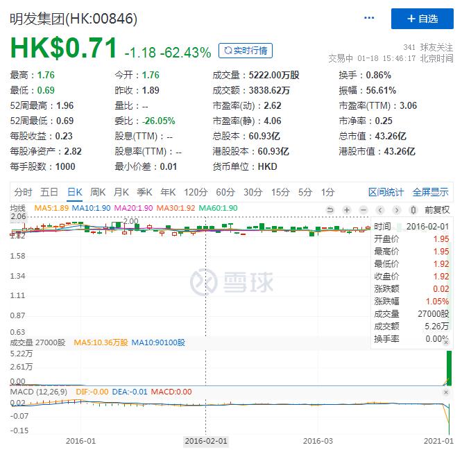 """停牌5年后复牌跌成""""仙股"""" 明发集团遭遇到资本市场一记无情的""""耳光"""""""