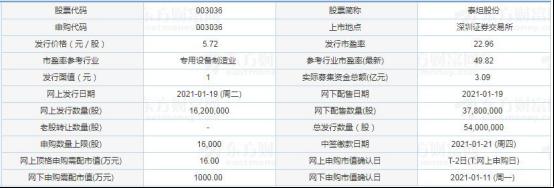 今日新股申购:泰坦股份、富淼科技(1月19日)