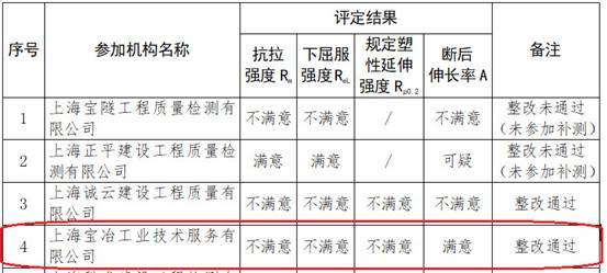 上海通报检测机构能力验证情况 整改涉中国中冶华测检测子公司