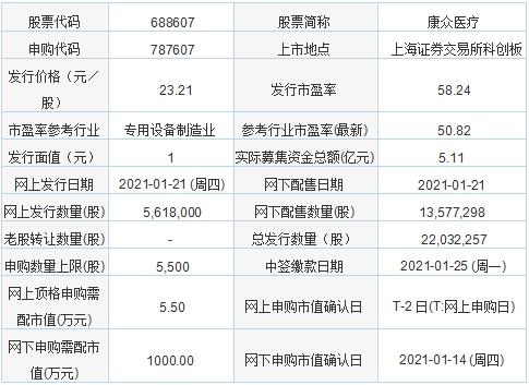 今日新股申购:康众医疗、重庆银行(1月21日)