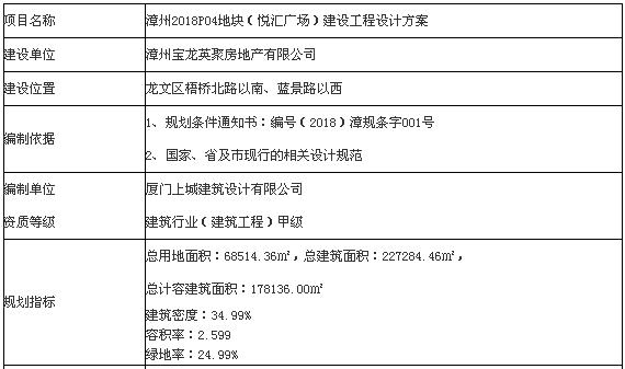漳州悦汇广场施工违反防空法遭处罚 为宝龙地产项目