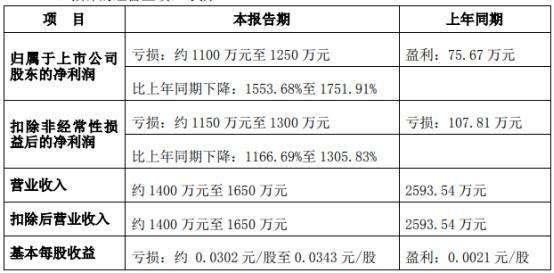 大东海A跌停跌幅9.96% 中投证券香港与申万宏源香港为股东
