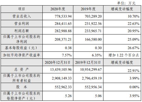 长江证券去年净利21亿计提减值准备4.7亿 总市值437.39亿元