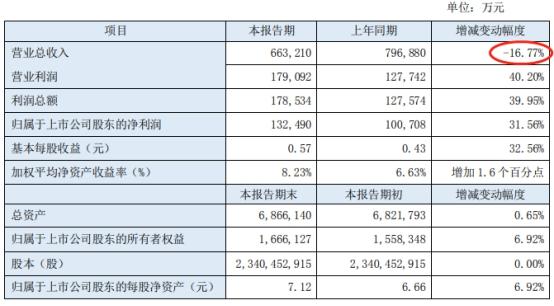 2020年,东北证券实现营业总收入66.32亿元 股价四连阴