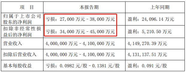 海王生物今日股价跌停:预亏上限3.8亿 要募最多25亿还债补流