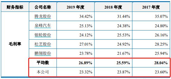 毛利率逐年下滑 上海汽配IPO迎來新進展