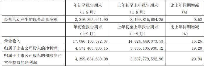 海天味业放量大跌8.4% 总市值6117.96亿元