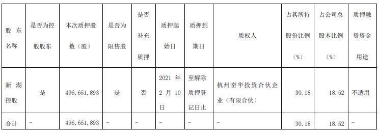 湘财股份(600095.SH)控股股东新湖控股拟质押4.97亿股