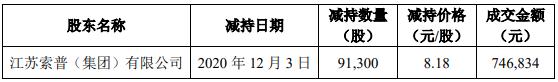 证监会:江苏索普控股股东收警示函