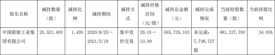 中船防务控股股东中船集团减持2052.14万股 减持计划实施时间区间已届满