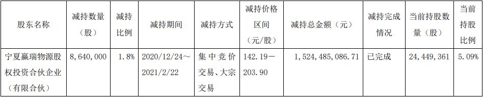 华熙生物股东赢瑞物源通过大宗交易减持864万股 套现15亿元