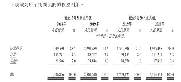 三年新开378家门店亏损超亿元 奈雪的茶欲借IPO加速开新店