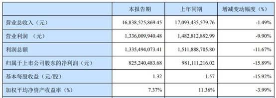 宁波华翔(002048.SZ)发布2020年度业绩快报 净利润同比下降16%