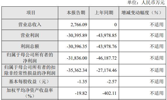 泽璟制药泽璟制药(688266.SH)发布2020年度业绩快报