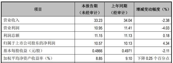 江阴银行(002807.SZ)营业收入滑坡 拨备覆盖率下降明显