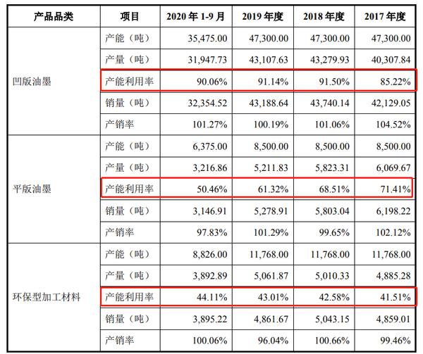 洋紫荆油墨股份有限公司申请创业板上市获受理