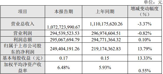 海峡股份2020年营业收入10.73亿 利润总额2.95亿元