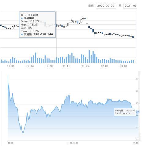 """小熊电器遭股价、产品质量""""双熊夹击"""":今年以来股价下跌超30%、抽检不合格、频遭消费者投诉质量问题"""