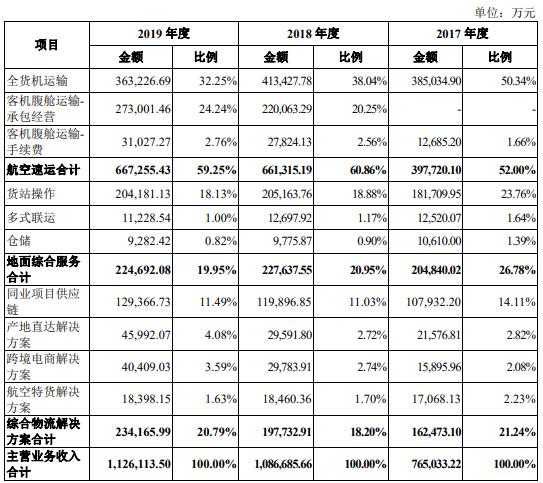 东航物流薪酬毛利率连降 东航兼客户供应商