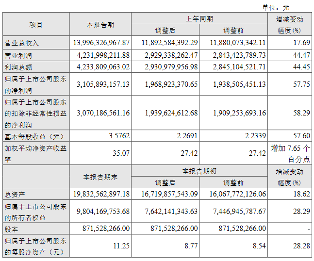 山西汾酒去年营收139.96亿元 净利润31.06亿元